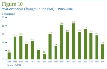 Figure 10: Year-over-Year Changes in the PMQI, 1988-2004