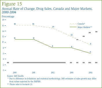 Figure 15: Annual Rate of Change, Drug Sales, Canada and Major Markets, 2000-2004