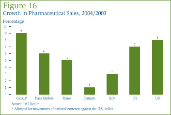 Figure 16: Growth in Pharmaceutical Sales, 2004/2003