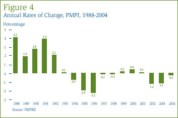 Figure 4:Annual Rates of Change, PMPI, 1988-2004