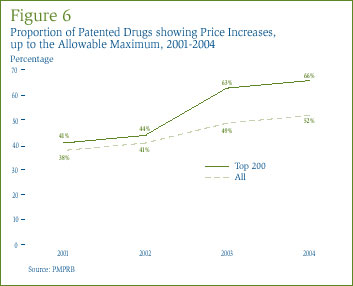 Figure 6: Proportion of Patented Drugs showing Price Increases, up to the Allowable Maximum, 2001-2004