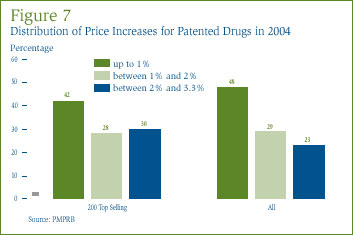 Figure 7: Distribution of Price Increases for Patented Drugs in 2004