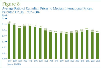 Figure 8: Average Ratio of Canadian Prices to Median International Prices, Patented Drugs, 1987-2004