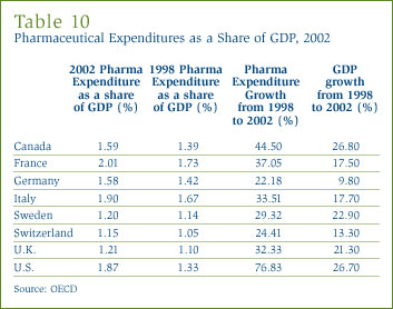 Table 10: Pharmaceutical Expenditures as a Share of GDP, 2002