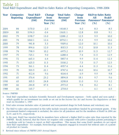 Table 11: Total R&D Expenditure and R&D-to-Sales Ratios of Reporting Companies, 1988-2004