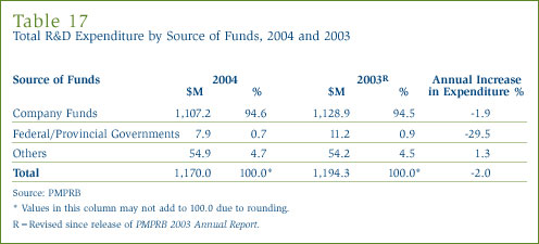 Table 17: Total R&D Expenditure by Source of Funds, 2004 and 2003