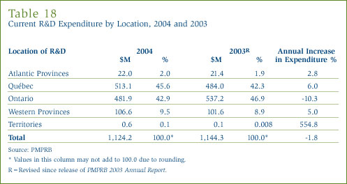Table 18: Current R&D Expenditure by Location, 2004 and 2003