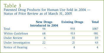Table 3: Patented Drug Products for Human Use Sold in 2004 — Status of Price Review as of March 31, 2005