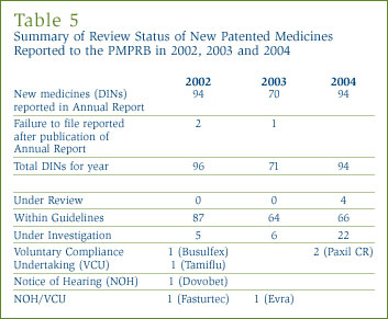 Table 5: Summary of Review Status of New Patented Medicines Reported to the PMPRB in 2002, 2003 and 2004