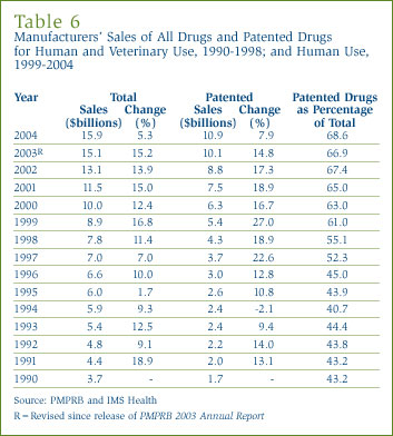 Manufacturers´ Sales of All Drugs and Patented Drugs for Human and Veterinary Use, 1990-1998; and Human Use, 1999-2004
