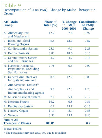 Table 9: Decomposition of 2004 PMQI Change by Major Therapeutic Group
