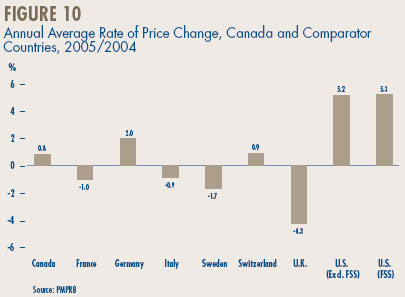 Figure 10 - Annual Average Rate of Price Change, Canada and Comparator Countries, 2005/2004