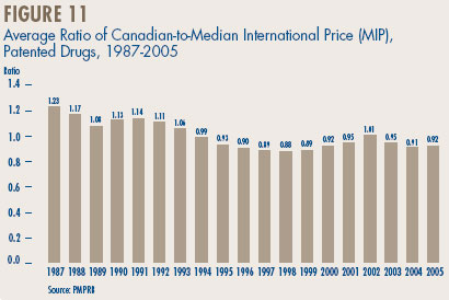 Figure 11 - Average Ratio of Canadian-to-Median International Price (MIP), Patented Drugs, 1987-2005