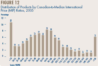 Figure 12 - Distribution of Products by Canadian-to-Median International Price (MIP) Ratios, 2005