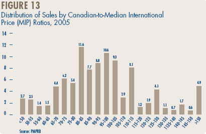 Figure 13 - Distribution of Sales by Canadian-to-Median International Price (MIP) Ratios, 2005