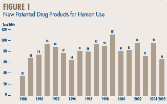 Figure 1 - New Patented Drug Products for Human Use