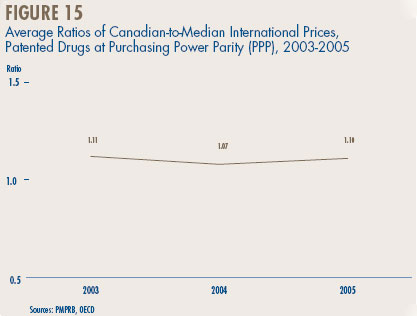 Figure 15 - Average Ratios of Canadian-to-Median International Prices, Patented Drugs at Purchasing Power Parity (PPP), 2003-200