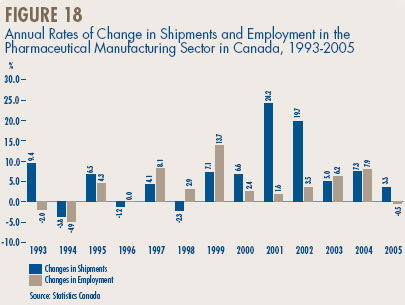 Figure 18 - Annual Rates of Change in Shipments and Employment in the Pharmaceutical Manufacturing Sector in Canada, 1993-2005