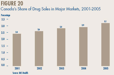 Figure 20 - Canada's Share of Drug Sales in Major Markets, 2001-2005