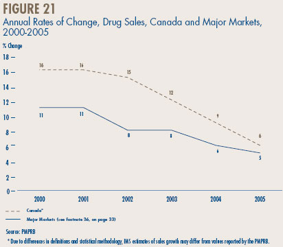 Figure 21 - Annual Rates of Change, Drug Sales, Canada and Major Markets, 2000-2005