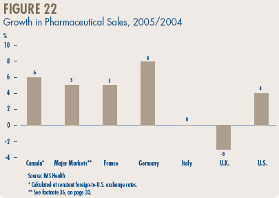 Figure 22 - Growth in Pharmaceutical Sales, 2005/2004