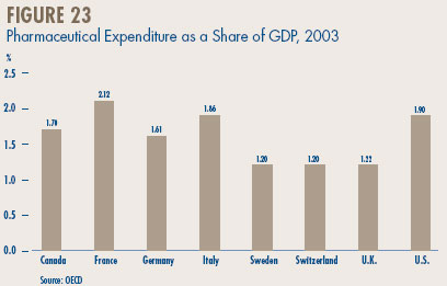 Figure 23 - Pharmaceutical Expenditure as a Share of GDP, 2003