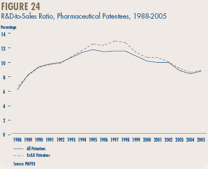 Figure 24 - R&D-to-Sales Ratio, Pharmaceutical Patentees, 1988-2005