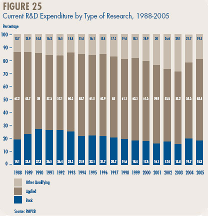 Figure 25 - Current R&D Expenditure by Type of Research, 1988-2005