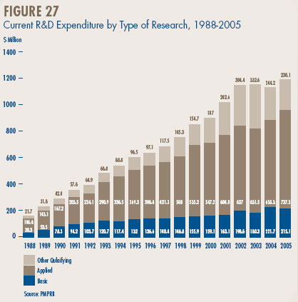 Figure 27 - Current R&D Expenditure by Type of Research, 1988-2005