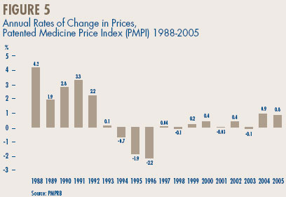 Figure 5 - Annual Rates of Change in Prices, Patented Medicine Price Index (PMPI) 1988-2005