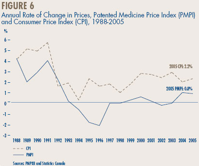 Figure 6 - Annual Rate of Change in Prices, Patented Medicine Price Index (PMPI) and Consumer Price Index (CPI), 1988-2005