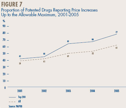 Figure 7 - Proportion of Patented Drugs Reporting Price Increases Up to the Allowable Maximum, 2001-2005