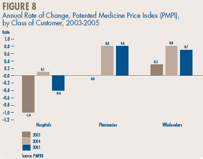 Figure 8 - Annual Rate of Change, Patented Medicine Price Index (PMPI), by Class of Customer, 2003-2005