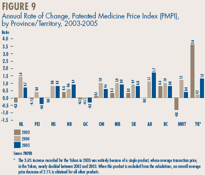Figure 9 - Annual Rate of Change, Patented Medicine Price Index (PMPI), by Province/Territory, 2003-2005