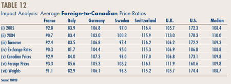 Table 12 - Impact Analysis: Average Foreign-to-Canadian Price Ratios