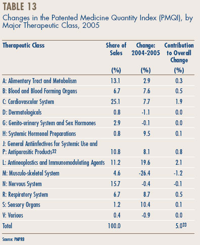 Table 13 - Changes in the Patented Medicine Quantity Index (PMQI), by Major Therapeutic Class, 2005