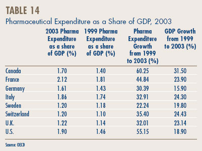 Table 14 - Pharmaceutical Expenditure as a Share of GDP, 2003
