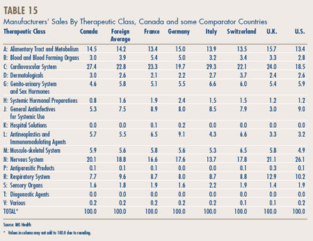 Table 15 - Manufacturers' Sales By Therapeutic Class, Canada and some Comparator Countries