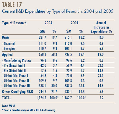 Table 17 - Current R&D Expenditure by Type of Research, 2004 and 2005