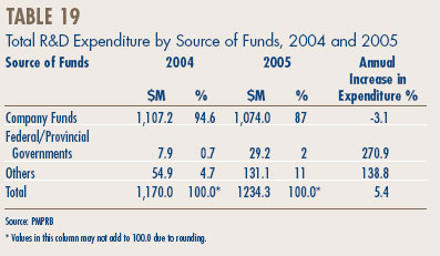 Table 19 - Total R&D Expenditure by Source of Funds, 2004 and 2005