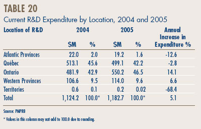Table 20 - Current R&D Expenditure by Location, 2004 and 2005