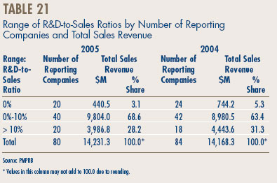 Table 21 - Range of R&D-to-Sales Ratios by Number of Reporting Companies and Total Sales Revenue