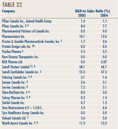 Table 22 - Ratios of R&D Expenditure to Sales Revenue by Reporting Patentee1, 2005 and 2004