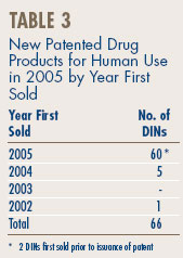 New Patented Drug Products for Human Use in 2005 by Year First Sold