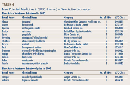 Table 4 - New Patented Medicines in 2005 (Human) – New Active Substances