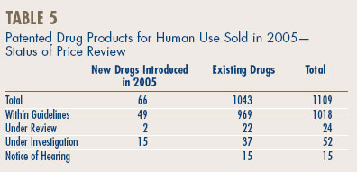 Table 5 - Patented Drug Products for Human Use Sold in 2005—Status of Price Review