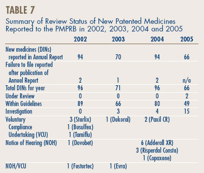 Table 7 - Summary of Review Status of New Patented Medicines Reported to the PMPRB in 2002, 2003, 2004 and 2005