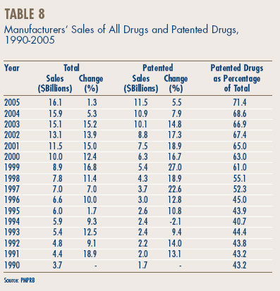 Table 8 - Manufacturers' Sales of All Drugs and Patented Drugs,1990-2005