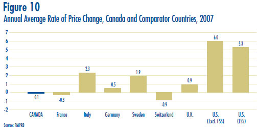 Figure 10: Annual Average Rate of Price Change, Canada and Comparator Countries, 2007