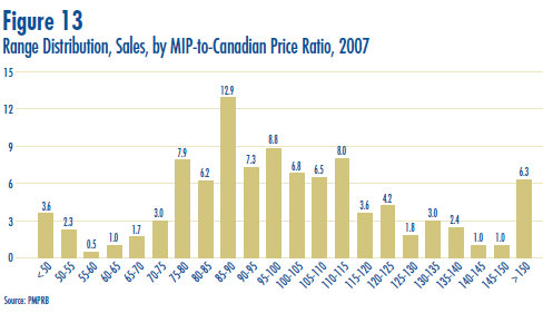 Figure 13: Range Distribution, Sales, by MIP-to-Canadian Price Ratio, 2007